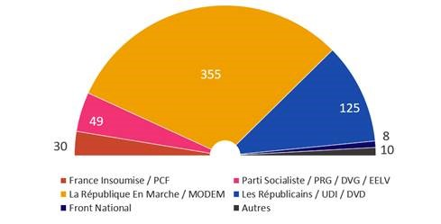 Final Results of the French Parliamentary elections