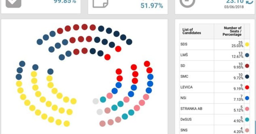 Exit poll: Slovenia – Parliamentary elections