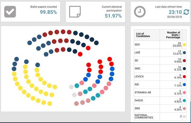 Exit poll: Slovenia – Parliamentary elections