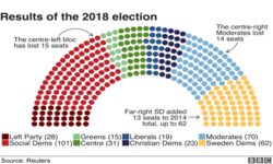 Update on the Swedish Elections