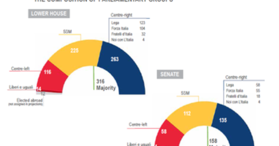 Italian elections 2018 – political outlook