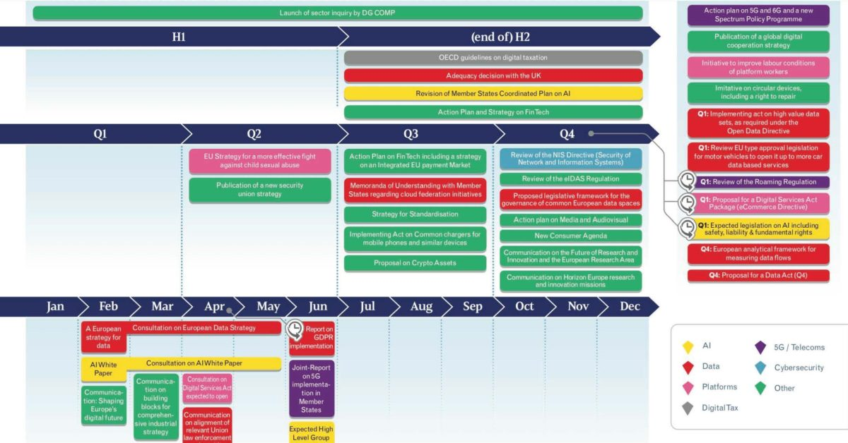 The Commission's digital agenda – what is the effect of COVID-19 on the timelines?